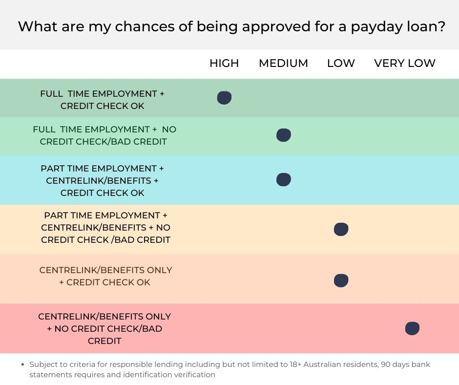 Will I get approved for a payday loan | Cash Today